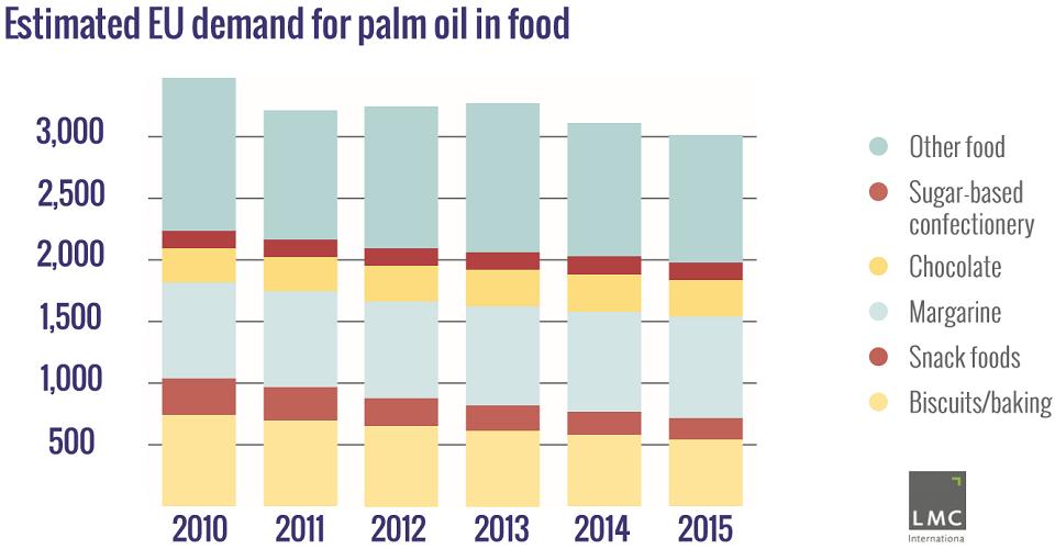 consommation huile de palme alimentaire